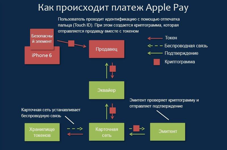 Алгоритм платежа